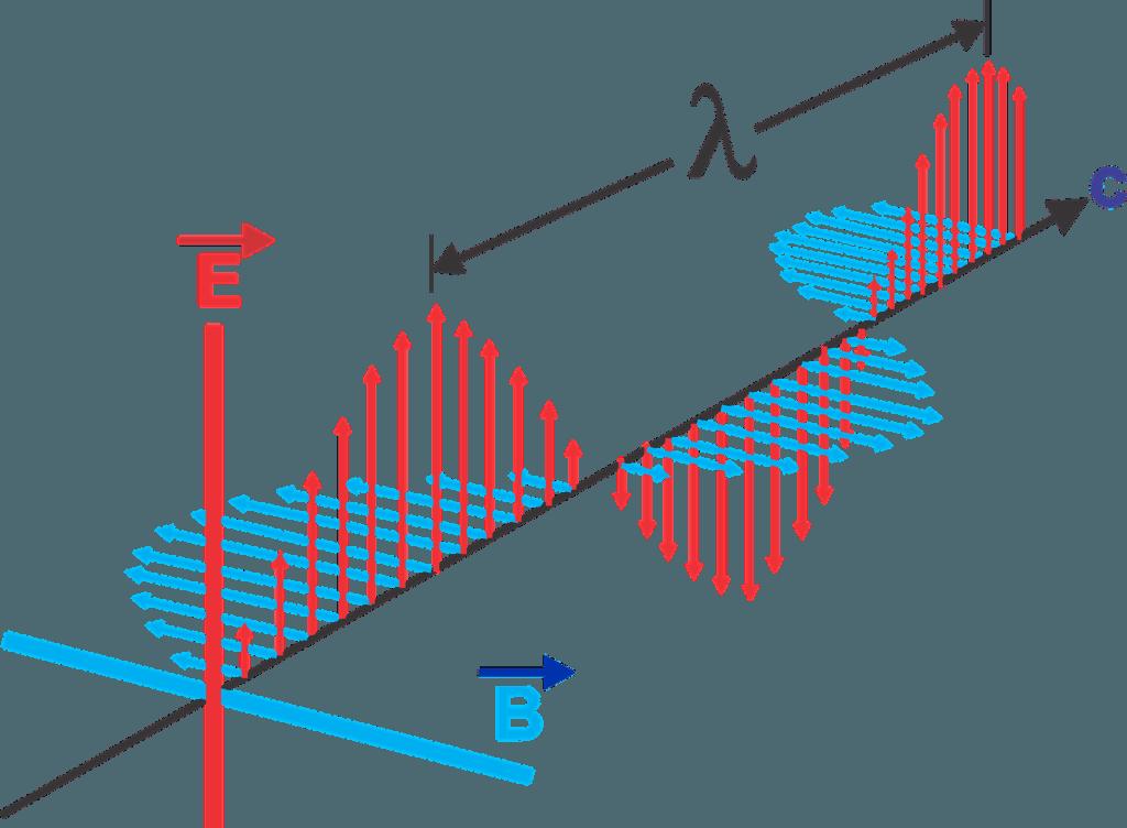 campo magnético energía eléctrica potencial
