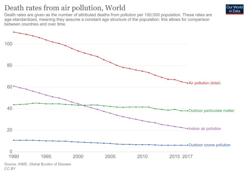 evolución ratio de muertes por polución de aire