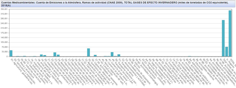 datos de INE huella ecológica en España