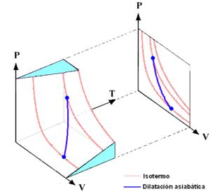 Cuál es la diferencia entre proceso isotérmico y adiabático